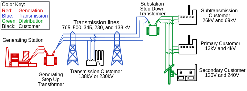 Diagram of an electric power system; transmission system is in blue