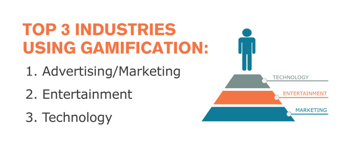 top 3 industries using gamification