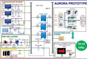 sistema ecológico de generación de energía renovable